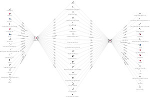 Visualization in Graphlytic demo