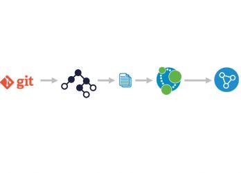 Code Refactoring Using Graphs
