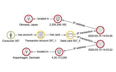 Graphlytic for Fraud Detection in Banking, Insurance or e-Commerce Industry