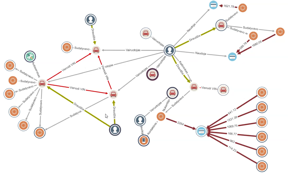 Unveil sophisticated fraud patterns much easier using graph visualization