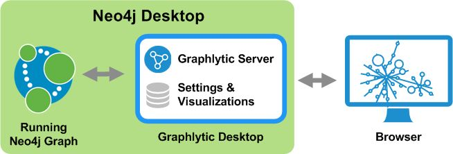 How To Install And Use Graphlytic In Neo4j Desktop