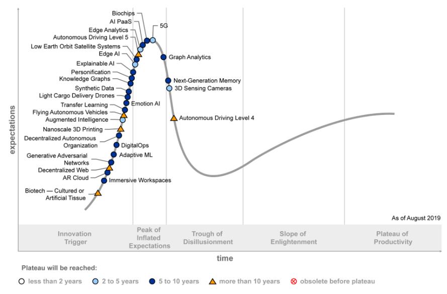 GARTNER: Hype Cycle for Emerging Technologies, 2019