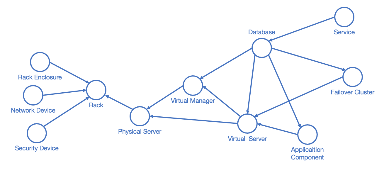 Data model of an IT network