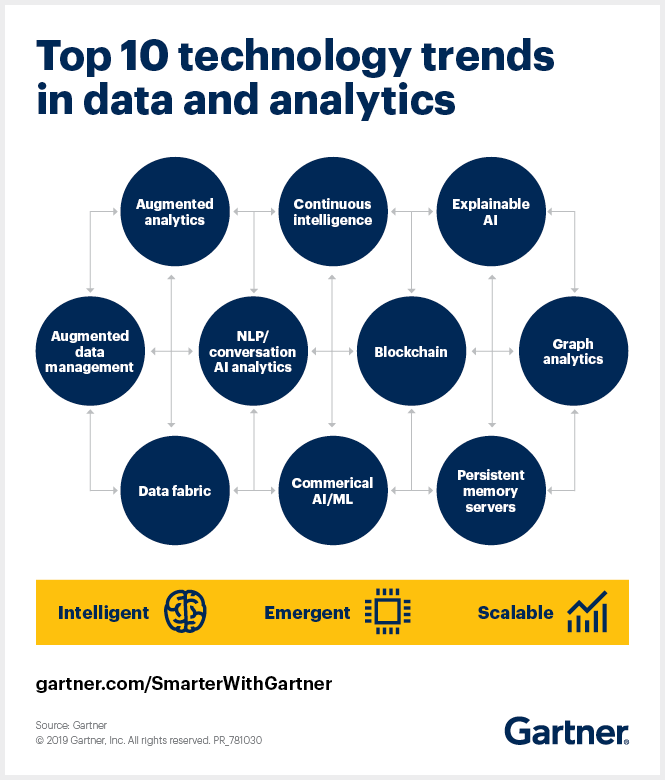 GARTNER: Top 10 Data and Analytics Technology Trends for 2019
