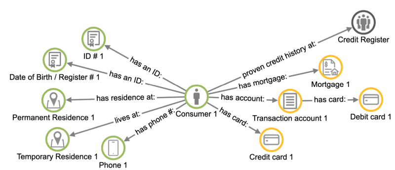 Bank - consumer data, product data, 3rd party data
