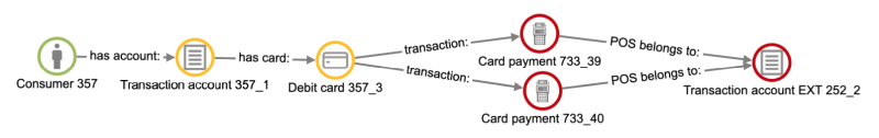 Bank - consumer card payments to the same transaction account