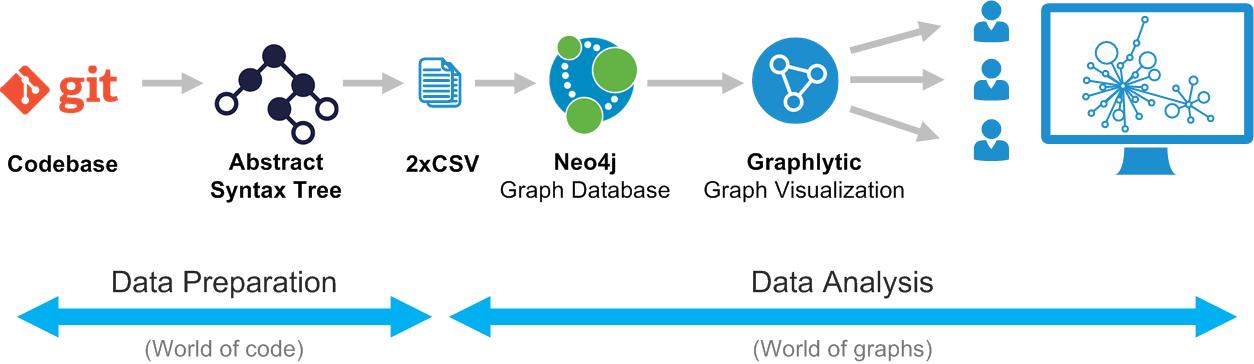 Code refactoring using graphs - process diagram
