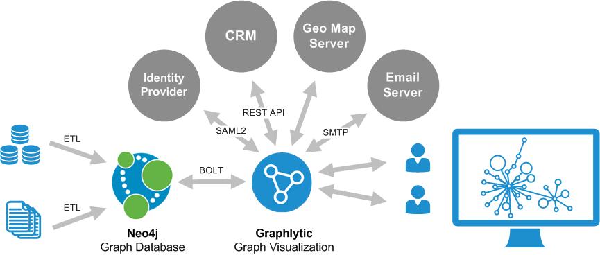 Graphlytic 3.3 - Integrations Ecosystem