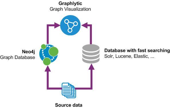 Simplified Graphlytic hybrid data architecture