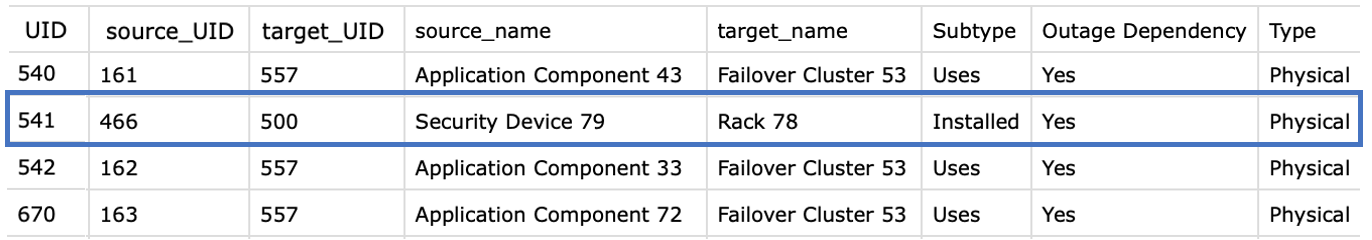 CSV data sheet with relationships